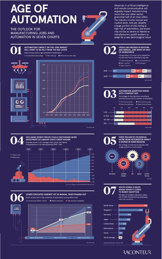 age of automation infographic