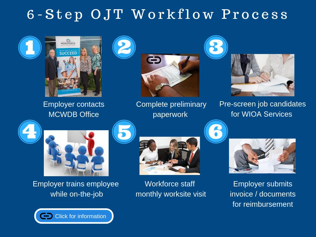 OJT process diagram