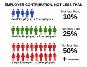 employer contribution infographic