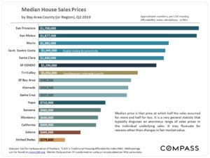 median house sales prices flyer
