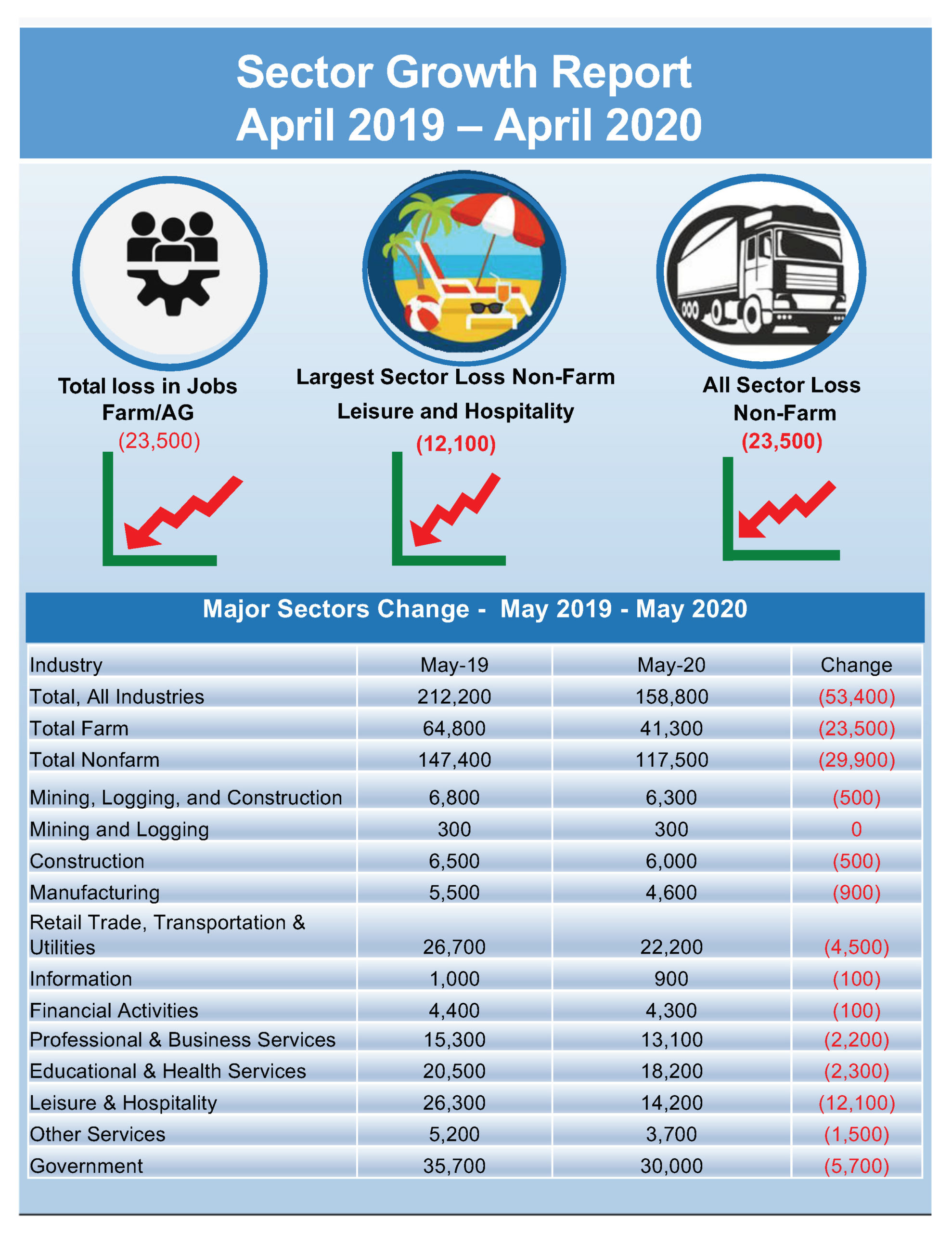 LMI data for May 2020
