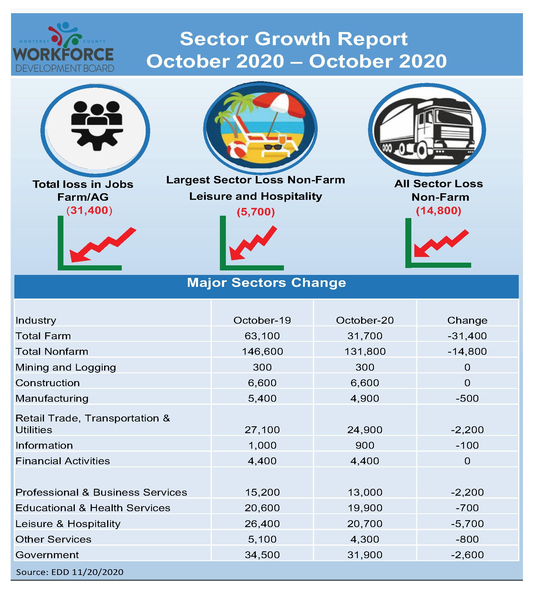 LMI October 2020