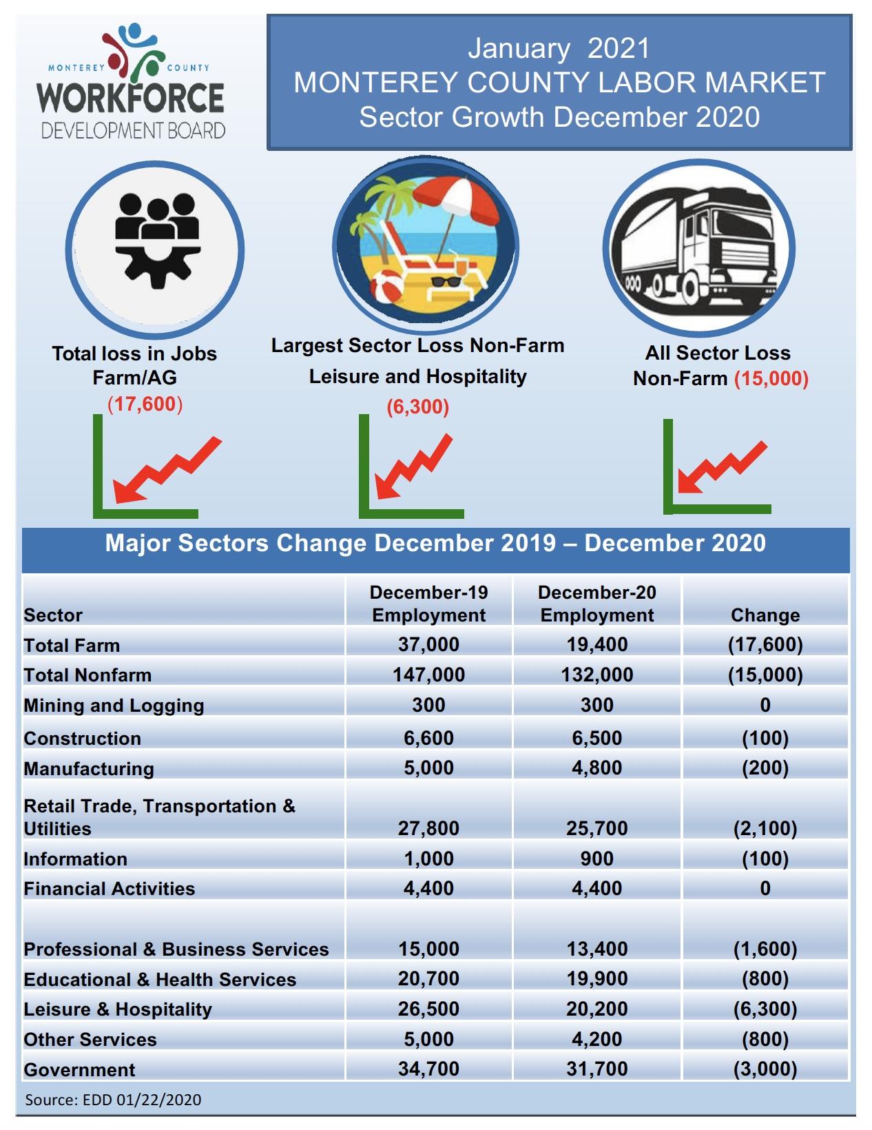 LMI data for December 2020